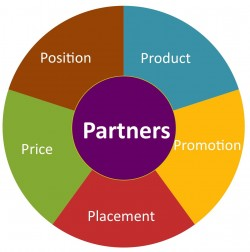 Product-Price-Promotion-Placement-Positioning Strengthen with ...
